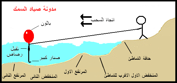 طريقة للصيد من داخل البحر بدون قارب Beach0011_long